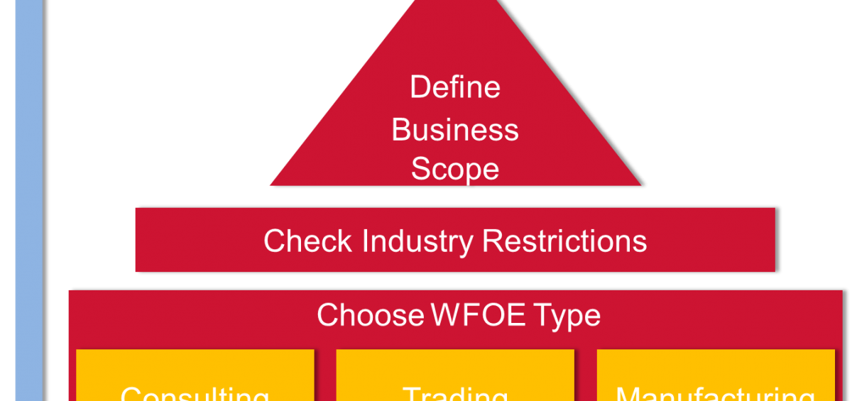 setting up a wfoe in china -WFOE-China-registry-China-company-registry-China-registry-agent