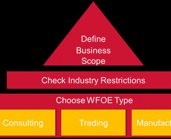 setting up a wfoe in china -WFOE-China-registry-China-company-registry-China-registry-agent